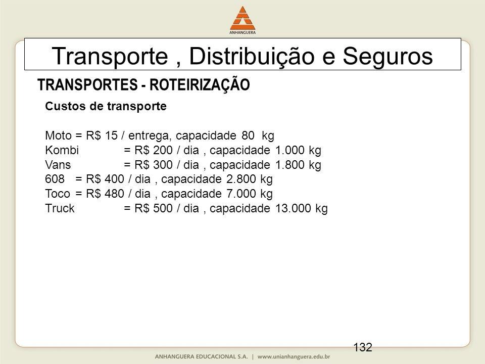 132 Transporte, Distribuição e Seguros TRANSPORTES - ROTEIRIZAÇÃO Custos de transporte Moto= R$ 15 / entrega, capacidade 80 kg Kombi = R$ 200 / dia, capacidade 1.000 kg Vans = R$ 300 / dia, capacidade 1.800 kg 608 = R$ 400 / dia, capacidade 2.800 kg Toco= R$ 480 / dia, capacidade 7.000 kg Truck = R$ 500 / dia, capacidade 13.000 kg