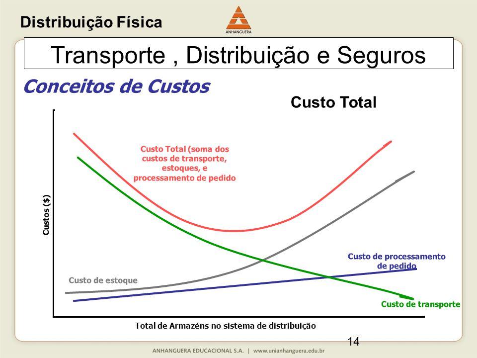 14 Transporte, Distribuição e Seguros Conceitos de Custos Total de Armazéns no sistema de distribuição Custos ($) Custo de estoque Custo de transporte