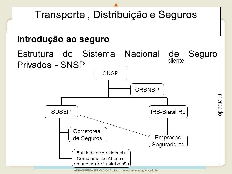 153 Transporte, Distribuição e Seguros Introdução ao seguro Estrutura do Sistema Nacional de Seguro Privados - SNSP CNSP Entidade de previdência Complementar Aberta e empresas de Capitalização SUSEP Empresas Seguradoras IRB-Brasil Re Corretores de Seguros CRSNSP mercado cliente