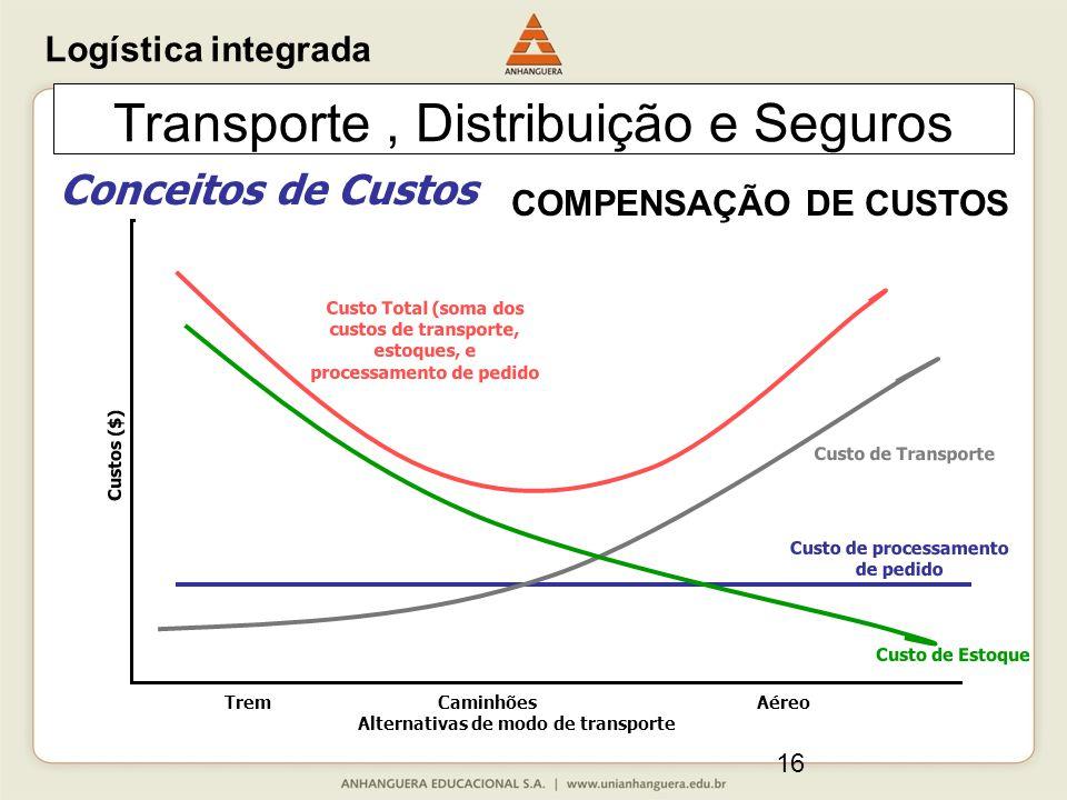 16 Transporte, Distribuição e Seguros Conceitos de Custos TremCaminhõesAéreo Alternativas de modo de transporte Custos ($) Custo de Transporte Custo d