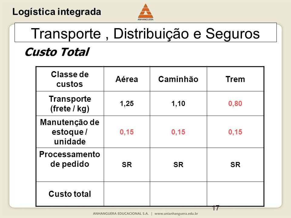 17 Transporte, Distribuição e Seguros Classe de custos AéreaCaminhãoTrem Transporte (frete / kg) 1,251,100,80 Manutenção de estoque / unidade 0,15 Pro