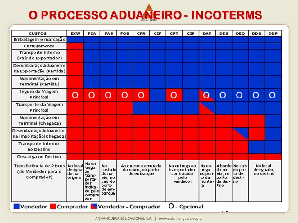 170 O PROCESSO ADUANEIRO - INCOTERMS