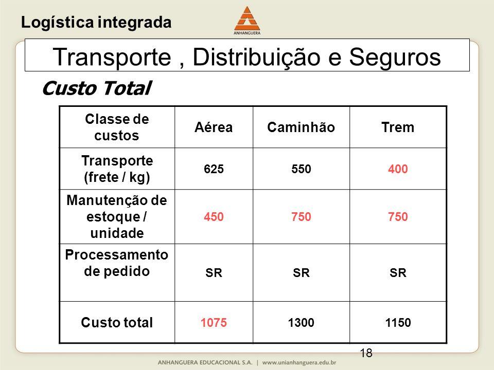 18 Transporte, Distribuição e Seguros Classe de custos AéreaCaminhãoTrem Transporte (frete / kg) 625550400 Manutenção de estoque / unidade 450750 Processamento de pedido SR Custo total 107513001150 Custo Total Logística integrada