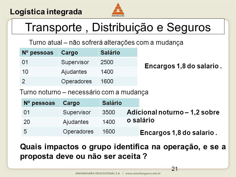 21 Transporte, Distribuição e Seguros Quais impactos o grupo identifica na operação, e se a proposta deve ou não ser aceita ? Logística integrada Nº p
