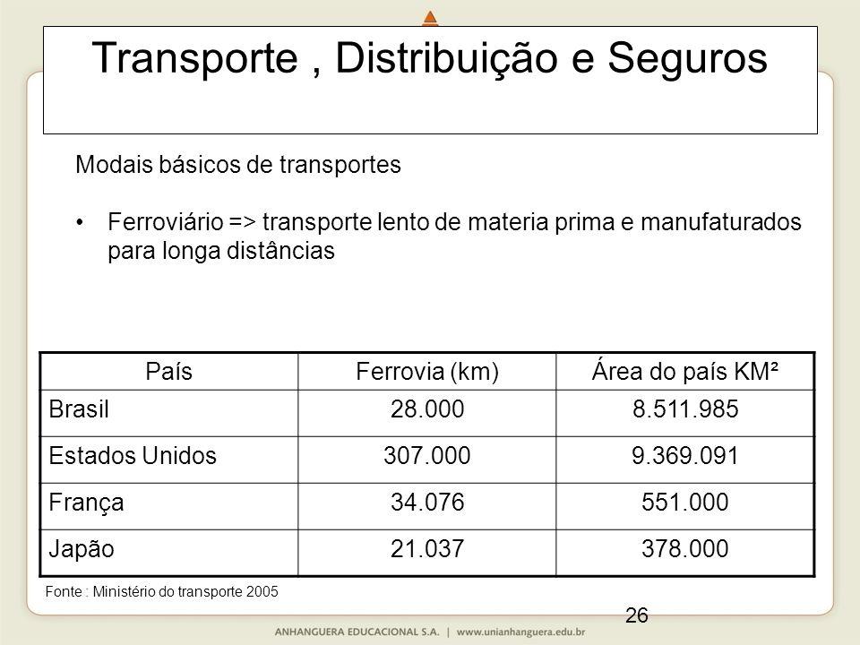 26 Transporte, Distribuição e Seguros Modais básicos de transportes Ferroviário => transporte lento de materia prima e manufaturados para longa distâncias PaísFerrovia (km)Área do país KM² Brasil28.0008.511.985 Estados Unidos307.0009.369.091 França34.076551.000 Japão21.037378.000 Fonte : Ministério do transporte 2005