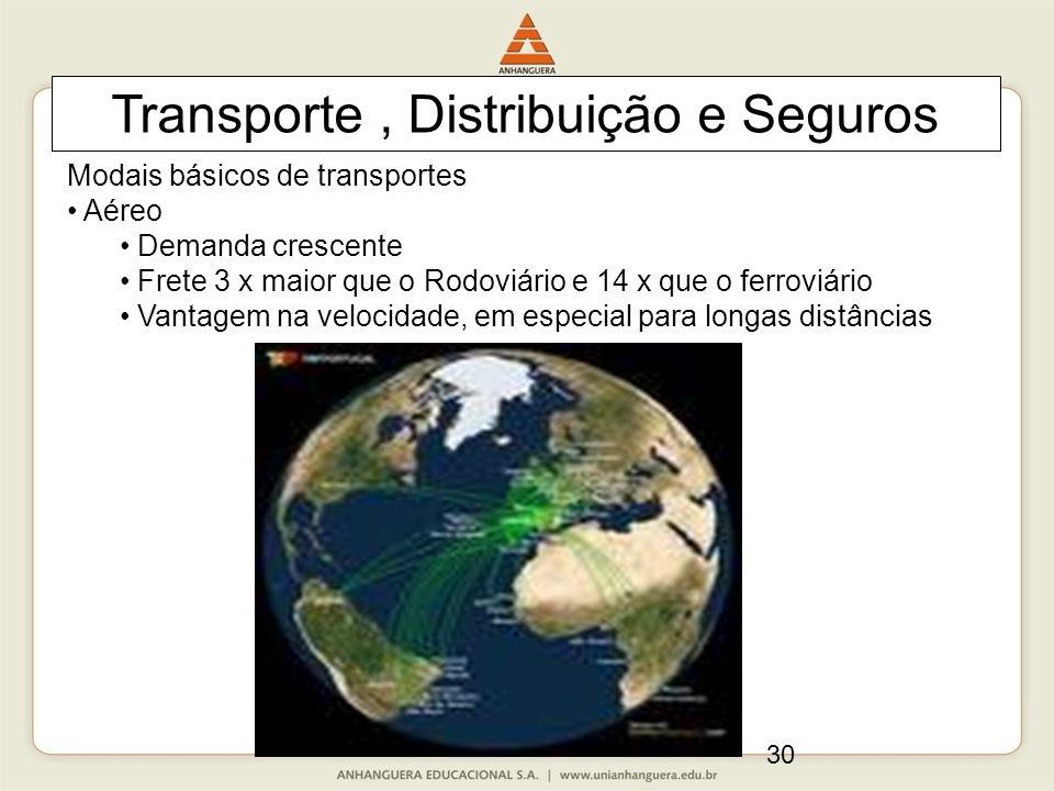 30 Transporte, Distribuição e Seguros Modais básicos de transportes Aéreo Demanda crescente Frete 3 x maior que o Rodoviário e 14 x que o ferroviário Vantagem na velocidade, em especial para longas distâncias
