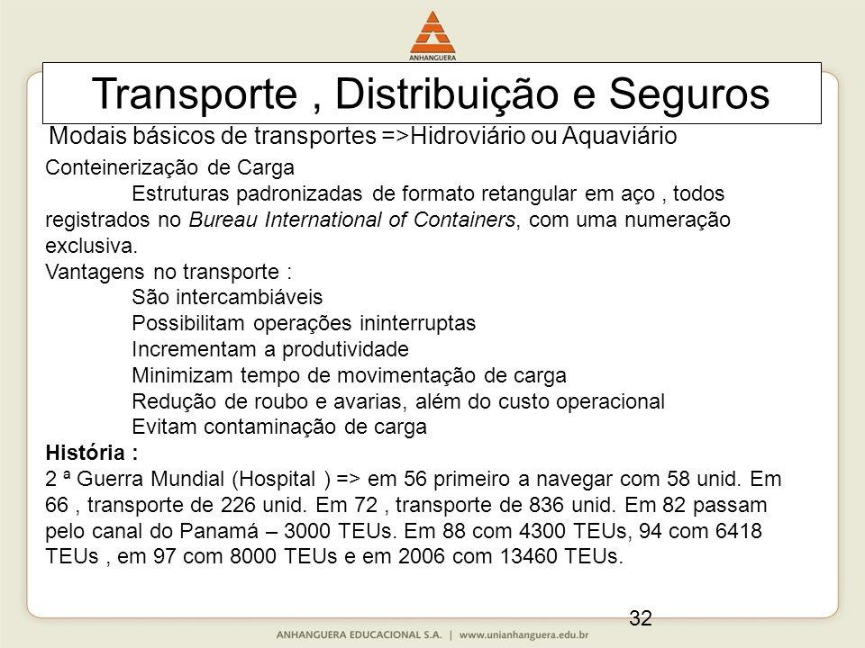 32 Transporte, Distribuição e Seguros Modais básicos de transportes =>Hidroviário ou Aquaviário Conteinerização de Carga Estruturas padronizadas de formato retangular em aço, todos registrados no Bureau International of Containers, com uma numeração exclusiva.
