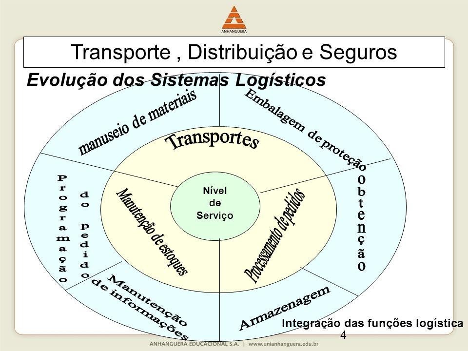 4 Nível de Serviço Integração das funções logística Transporte, Distribuição e Seguros Evolução dos Sistemas Logísticos