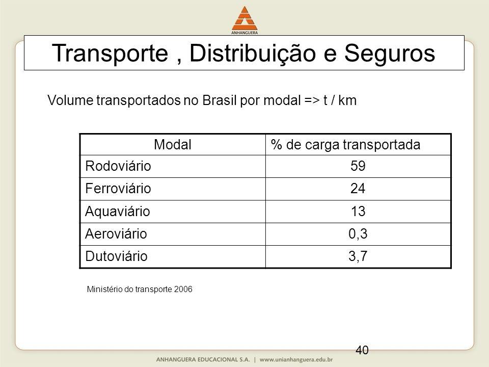40 Transporte, Distribuição e Seguros Modal% de carga transportada Rodoviário59 Ferroviário24 Aquaviário13 Aeroviário0,3 Dutoviário3,7 Volume transportados no Brasil por modal => t / km Ministério do transporte 2006
