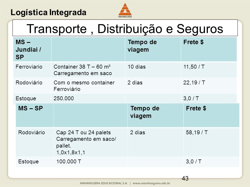 43 Transporte, Distribuição e Seguros Logística Integrada MS – Jundiai / SP Tempo de viagem Frete $ FerroviarioContainer 38 T – 60 m³ Carregamento em saco 10 dias11,50 / T RodoviárioCom o mesmo container Ferroviário 2 dias22,19 / T Estoque250.0003,0 / T MS – SPTempo de viagem Frete $ RodoviárioCap 24 T ou 24 palets Carregamento em saco/ pallet.