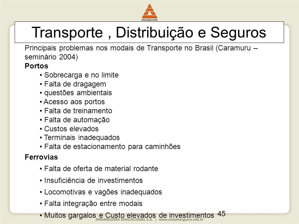 45 Transporte, Distribuição e Seguros Principais problemas nos modais de Transporte no Brasil (Caramuru – seminário 2004) Portos Sobrecarga e no limit