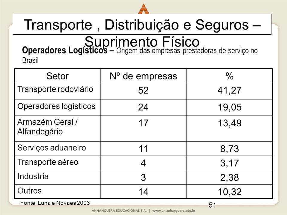 51 Operadores Logísticos – Origem das empresas prestadoras de serviço no Brasil SetorNº de empresas% Transporte rodoviário 5241,27 Operadores logístic