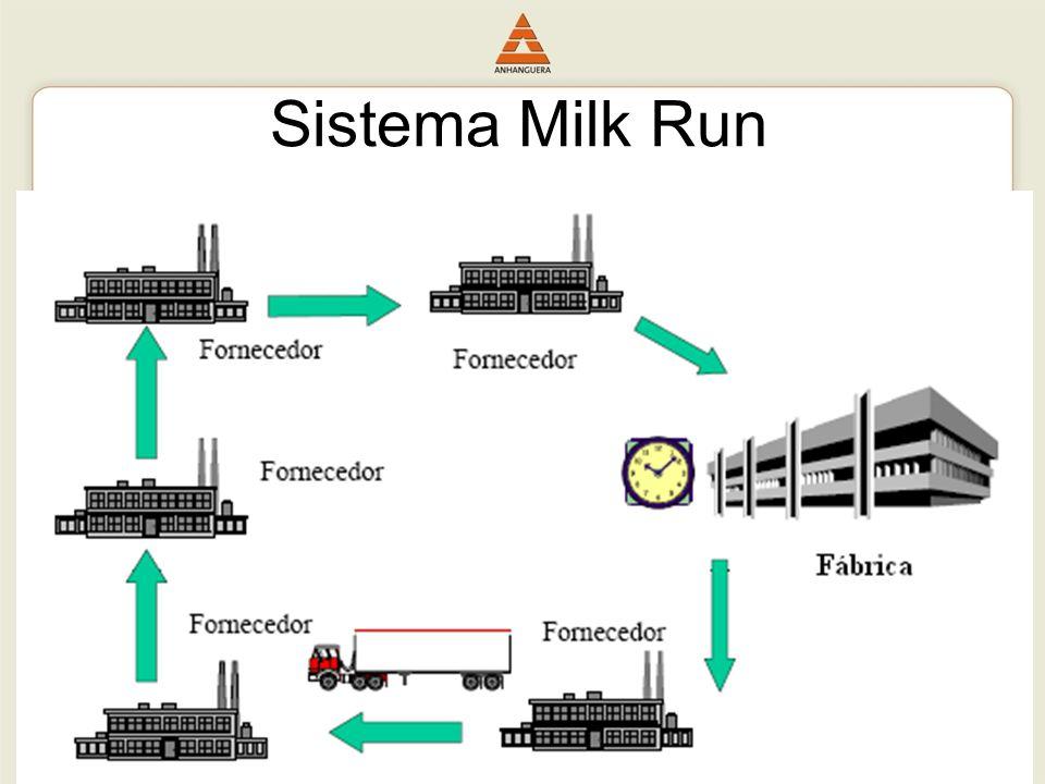56 MILK RUN Sistema Milk Run