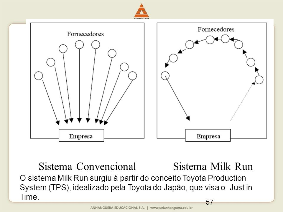 57 Sistema Convencional Sistema Milk Run O sistema Milk Run surgiu à partir do conceito Toyota Production System (TPS), idealizado pela Toyota do Japão, que visa o Just in Time.