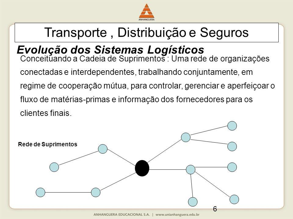 6 Conceituando a Cadeia de Suprimentos : Uma rede de organizações conectadas e interdependentes, trabalhando conjuntamente, em regime de cooperação mútua, para controlar, gerenciar e aperfeiçoar o fluxo de matérias-primas e informação dos fornecedores para os clientes finais.