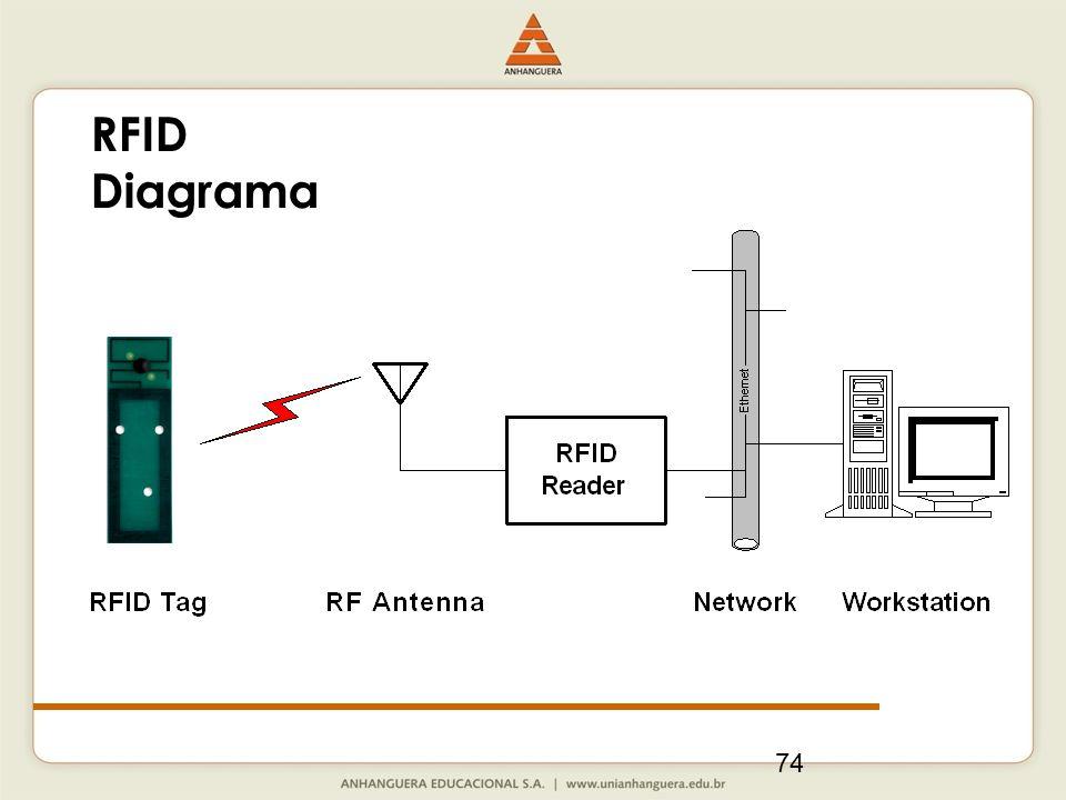 74 RFID Diagrama