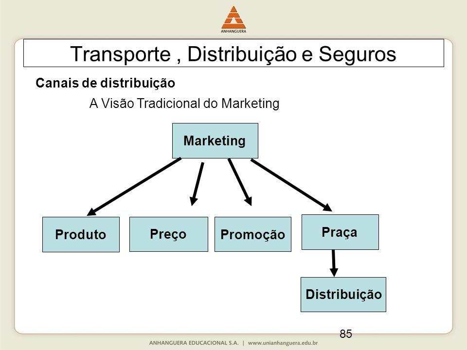 85 Transporte, Distribuição e Seguros Canais de distribuição Marketing Produto A Visão Tradicional do Marketing Distribuição Praça Promoção Preço