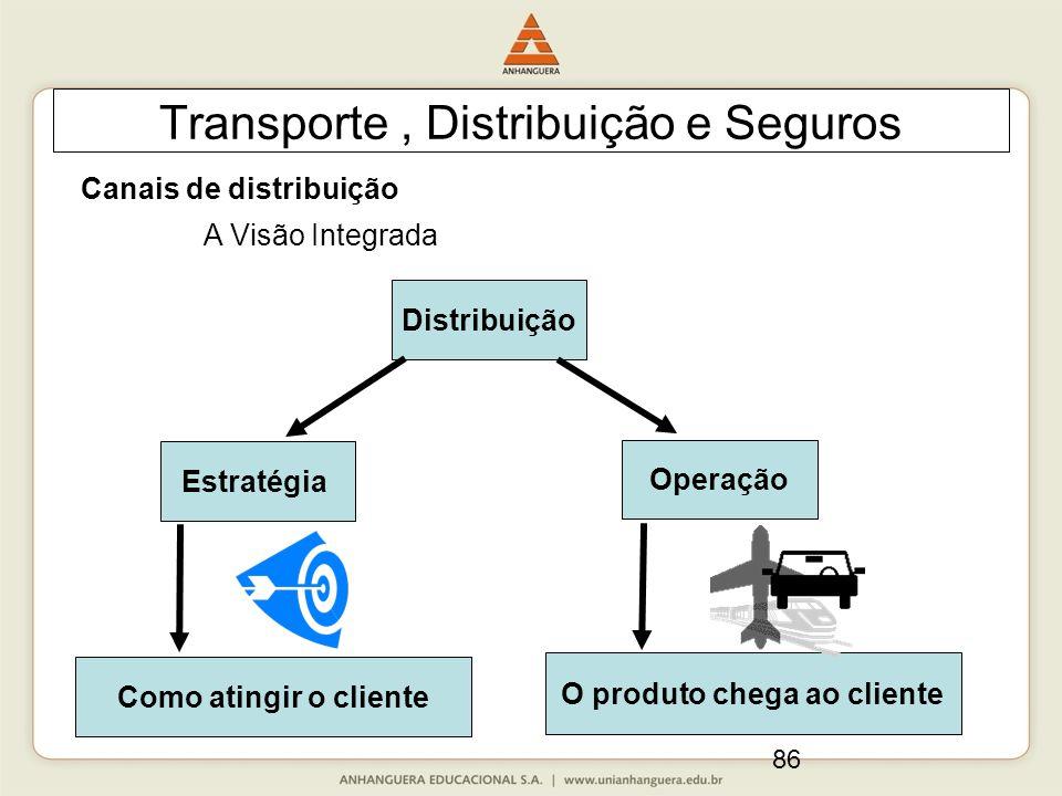 86 Transporte, Distribuição e Seguros Canais de distribuição Distribuição A Visão Integrada Operação Estratégia O produto chega ao cliente Como atingir o cliente