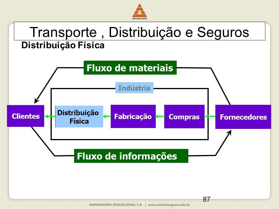 87 Transporte, Distribuição e Seguros Fluxo de materiais Distribuição Física Fabricação Compras Indústria Clientes Fluxo de informações Fornecedores Distribuição Física Distribuição Física