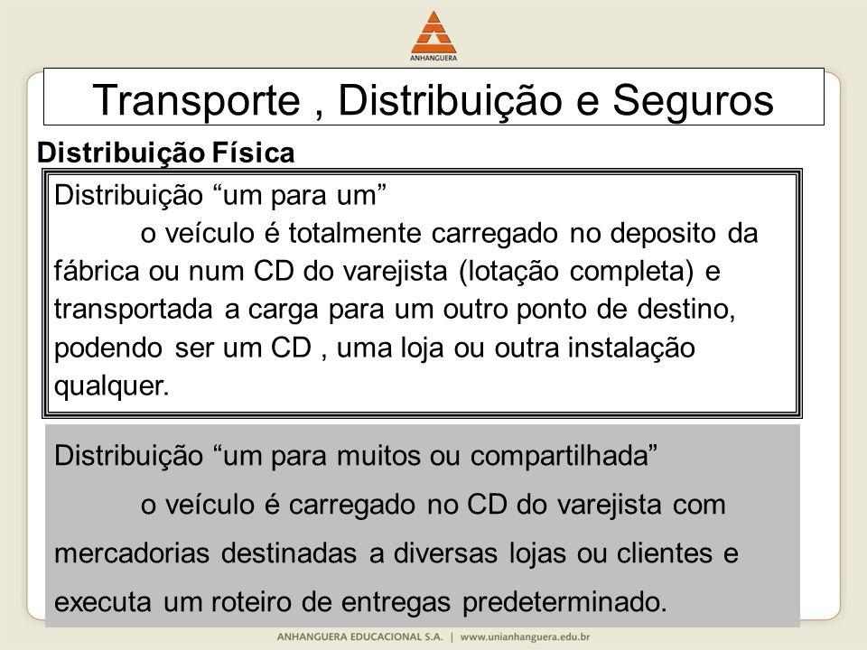"""89 Transporte, Distribuição e Seguros Distribuição Física Distribuição """"um para um"""" o veículo é totalmente carregado no deposito da fábrica ou num CD"""