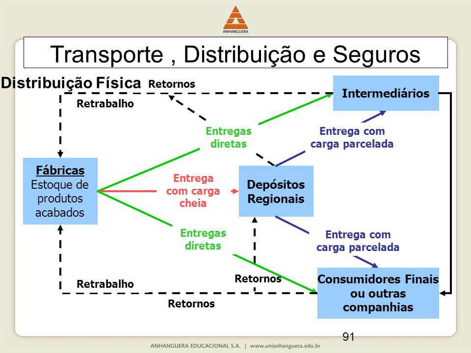 91 Transporte, Distribuição e Seguros Retornos Fábricas Estoque de produtos acabados Intermediários Depósitos Regionais Consumidores Finais ou outras