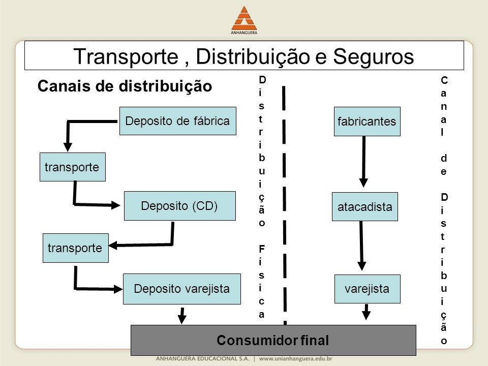 96 Transporte, Distribuição e Seguros Canais de distribuição Deposito de fábrica transporte Deposito (CD) transporte Deposito varejista varejista atac