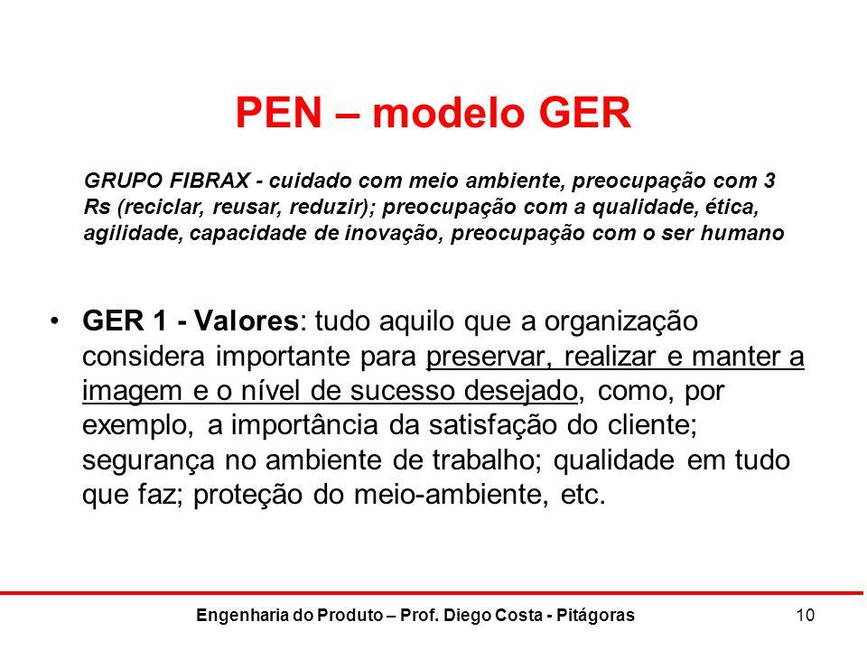 PEN – modelo GER GER 1 - Valores: tudo aquilo que a organização considera importante para preservar, realizar e manter a imagem e o nível de sucesso d