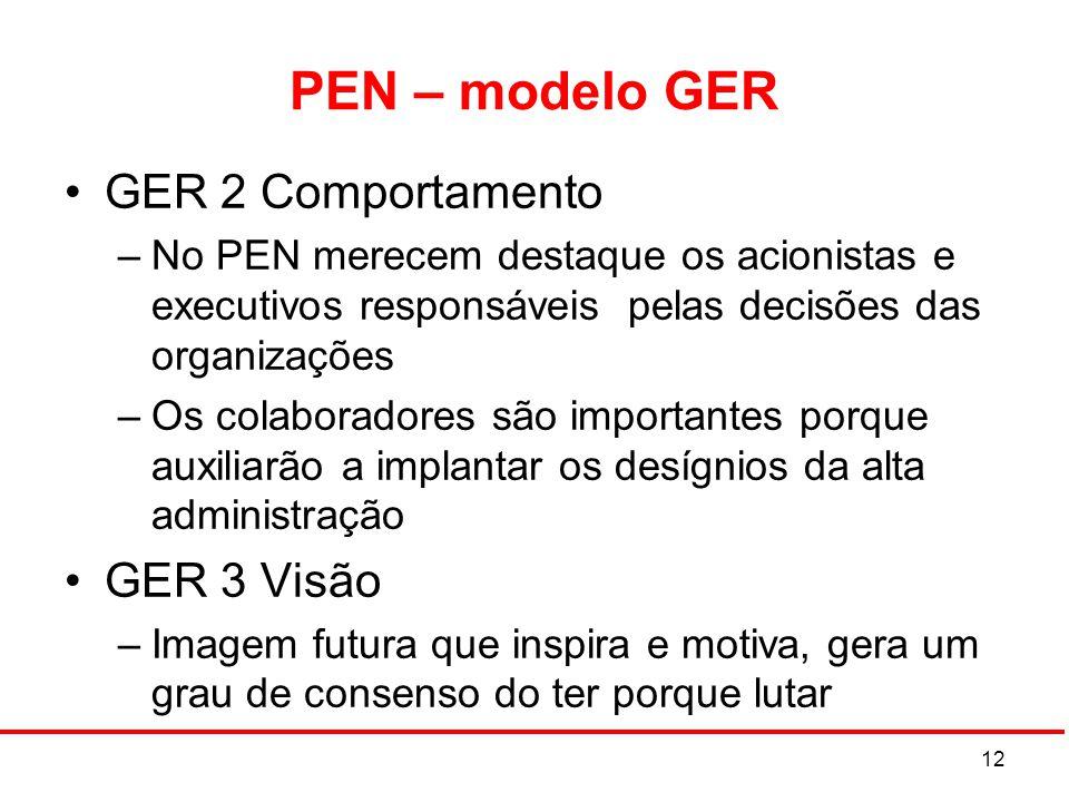 PEN – modelo GER GER 2 Comportamento –No PEN merecem destaque os acionistas e executivos responsáveis pelas decisões das organizações –Os colaboradore