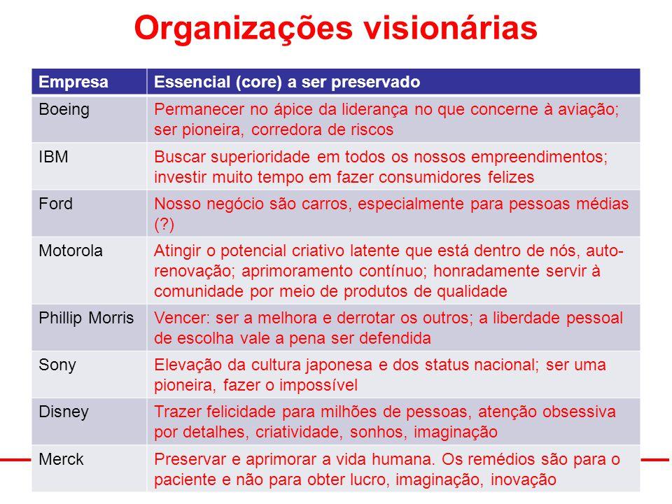 Organizações visionárias 12/03/2009Engenharia de Produto 113 EmpresaEssencial (core) a ser preservado BoeingPermanecer no ápice da liderança no que co