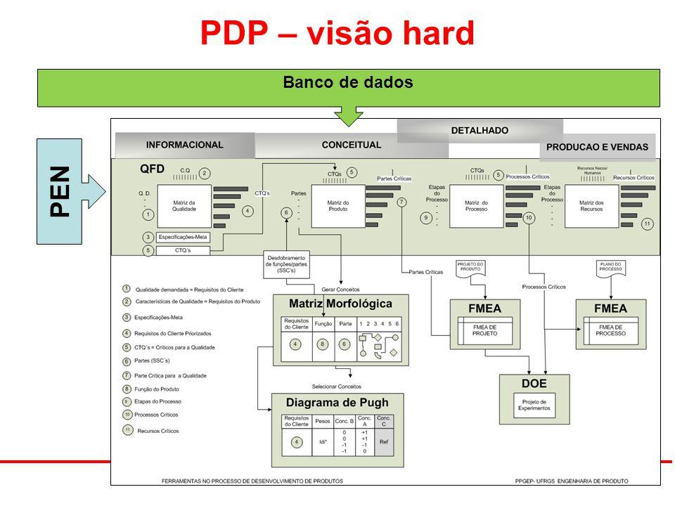 PDP – visão hard PEN Banco de dados