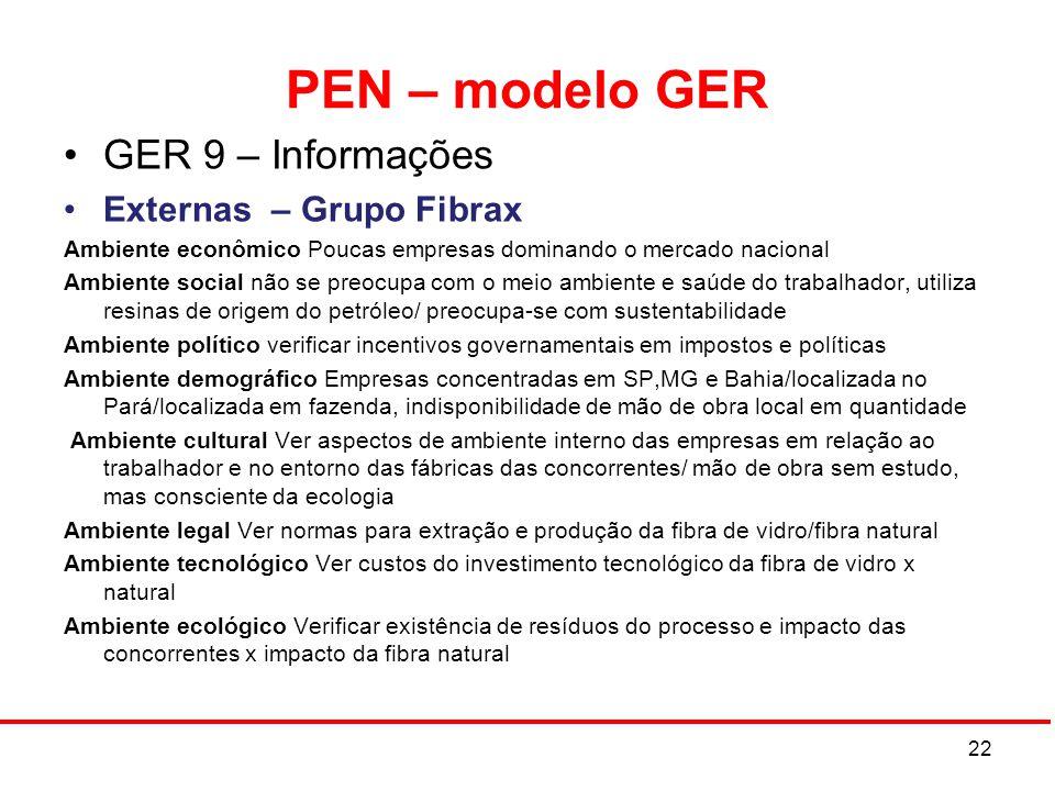 PEN – modelo GER GER 9 – Informações Externas – Grupo Fibrax Ambiente econômico Poucas empresas dominando o mercado nacional Ambiente social não se pr