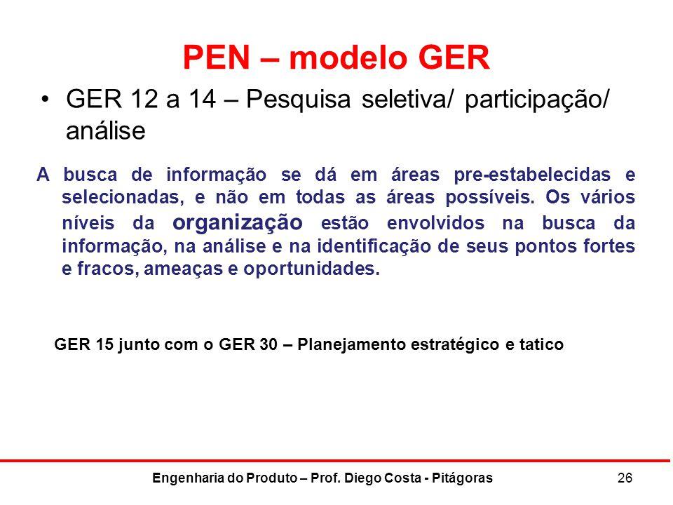 PEN – modelo GER GER 12 a 14 – Pesquisa seletiva/ participação/ análise 26Engenharia do Produto – Prof. Diego Costa - Pitágoras GER 15 junto com o GER