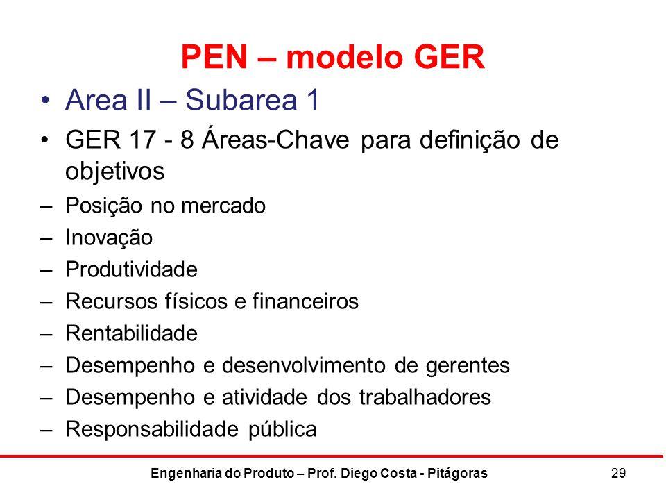 PEN – modelo GER Area II – Subarea 1 GER 17 - 8 Áreas-Chave para definição de objetivos –Posição no mercado –Inovação –Produtividade –Recursos físicos