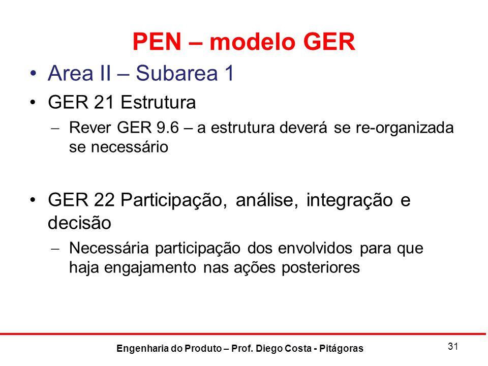 PEN – modelo GER Area II – Subarea 1 GER 21 Estrutura  Rever GER 9.6 – a estrutura deverá se re-organizada se necessário GER 22 Participação, análise