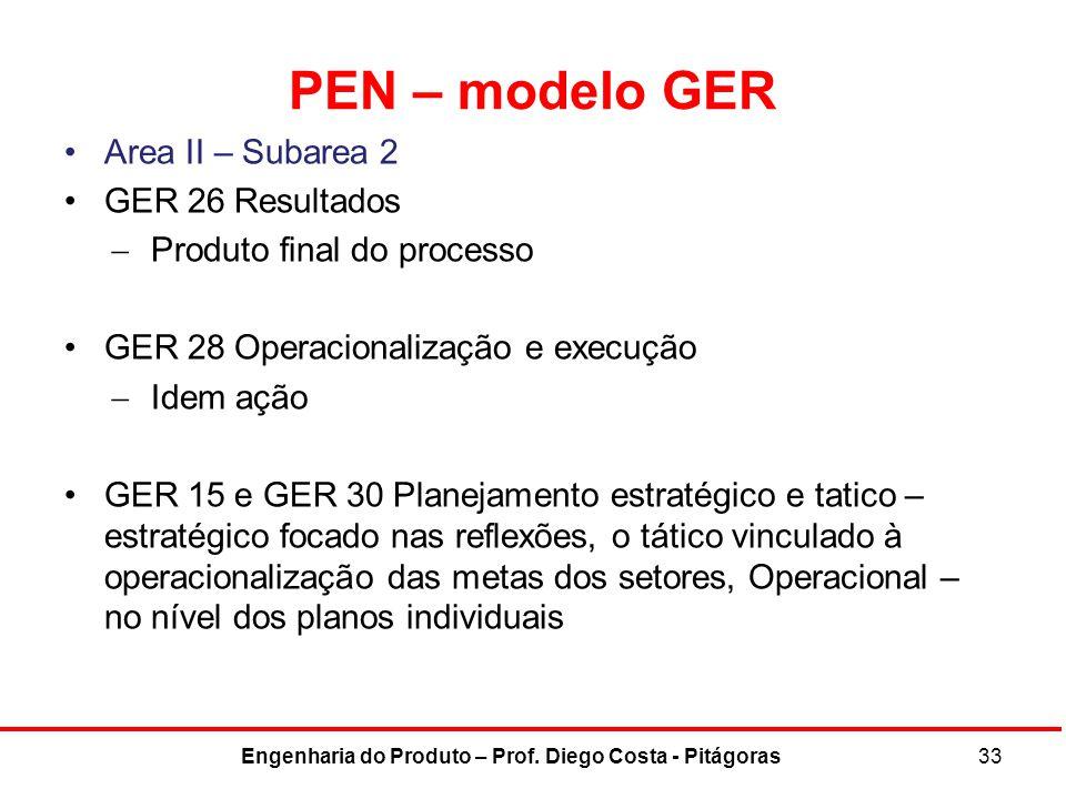PEN – modelo GER Area II – Subarea 2 GER 26 Resultados  Produto final do processo GER 28 Operacionalização e execução  Idem ação GER 15 e GER 30 Pla