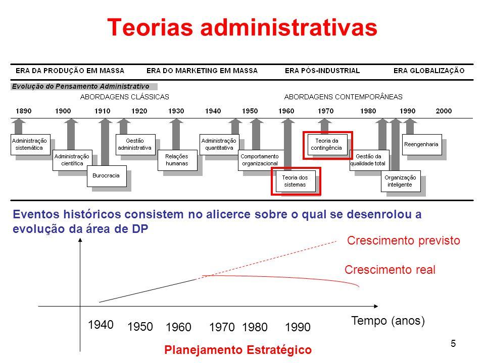 Teorias administrativas Tempo (anos) 1940 1950 1960197019801990 Crescimento previsto Crescimento real Planejamento Estratégico Eventos históricos cons