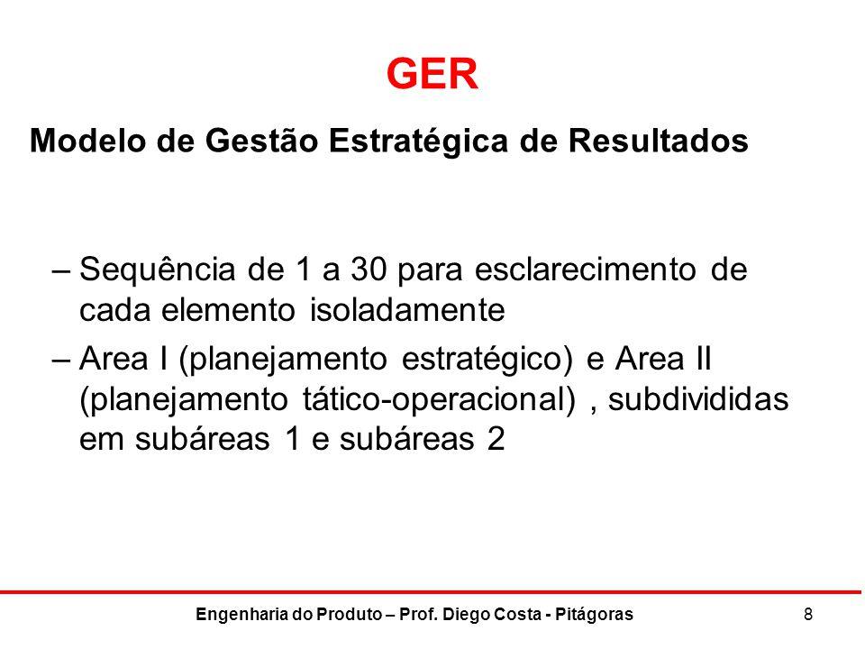 PEN – modelo GER Area II – Subarea 1 GER 17 - 8 Áreas-Chave para definição de objetivos –Posição no mercado –Inovação –Produtividade –Recursos físicos e financeiros –Rentabilidade –Desempenho e desenvolvimento de gerentes –Desempenho e atividade dos trabalhadores –Responsabilidade pública 29Engenharia do Produto – Prof.