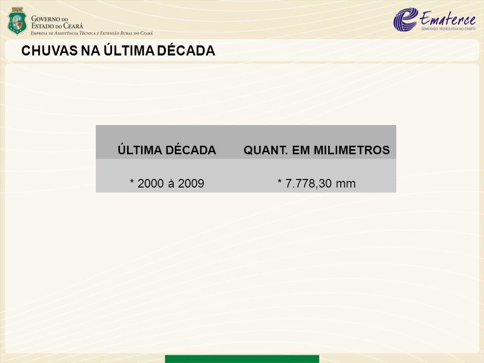ÚLTIMA DÉCADAQUANT. EM MILIMETROS * 2000 à 2009* 7.778,30 mm CHUVAS NA ÚLTIMA DÉCADA