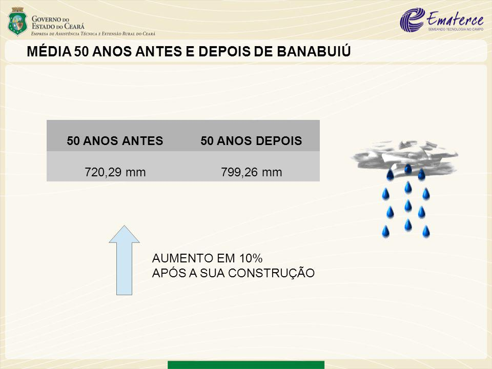 MÉDIA 50 ANOS ANTES E DEPOIS DE BANABUIÚ 50 ANOS ANTES50 ANOS DEPOIS 720,29 mm799,26 mm AUMENTO EM 10% APÓS A SUA CONSTRUÇÃO