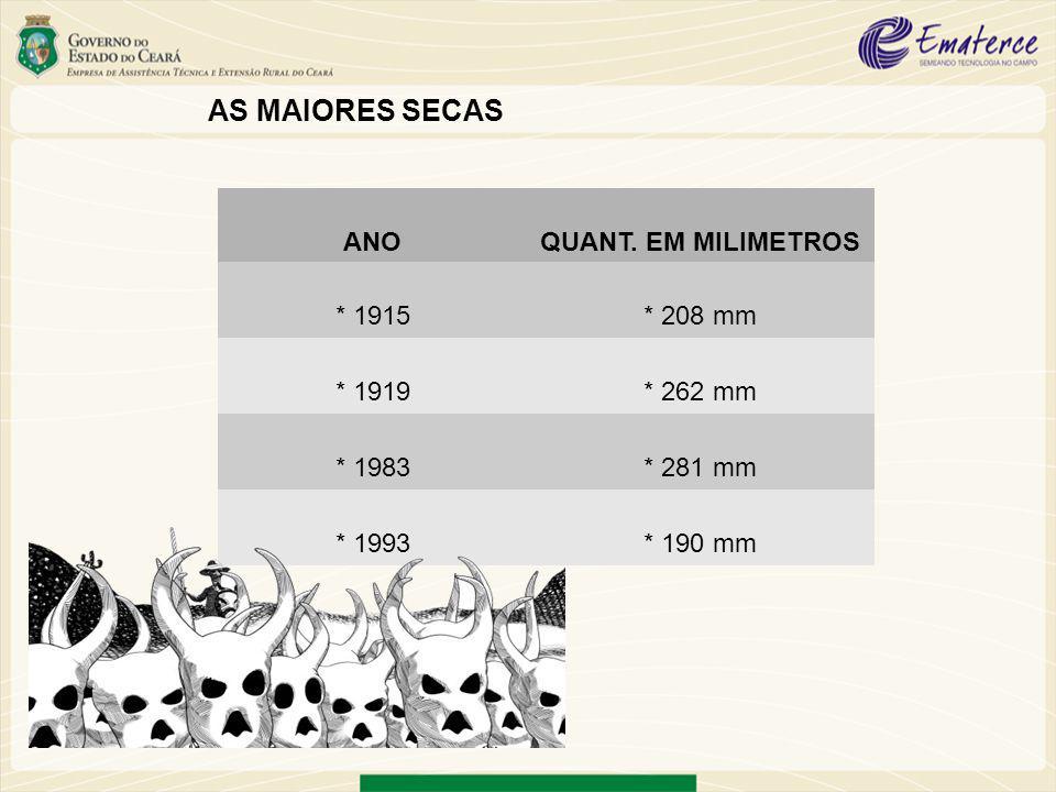 AS MAIORES SECAS 1915 208mm 1914 912mm 1916 876mm