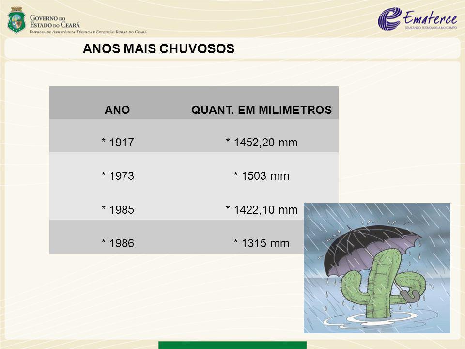 CHUVAS NAS DÉCADAS ÀPARTIR DE 1900 DÉCADAQUANT.
