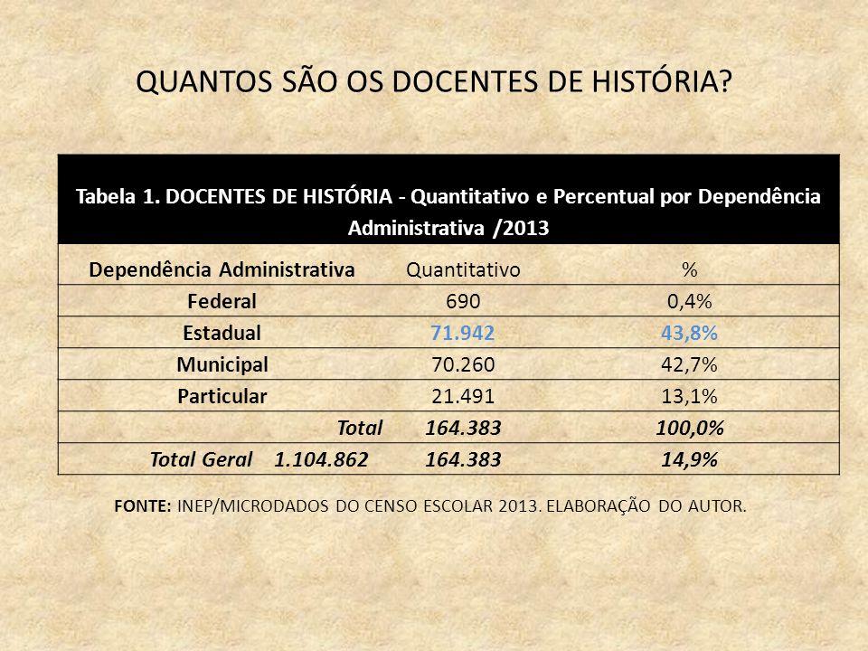 QUANTOS SÃO OS DOCENTES DE HISTÓRIA. Tabela 1.
