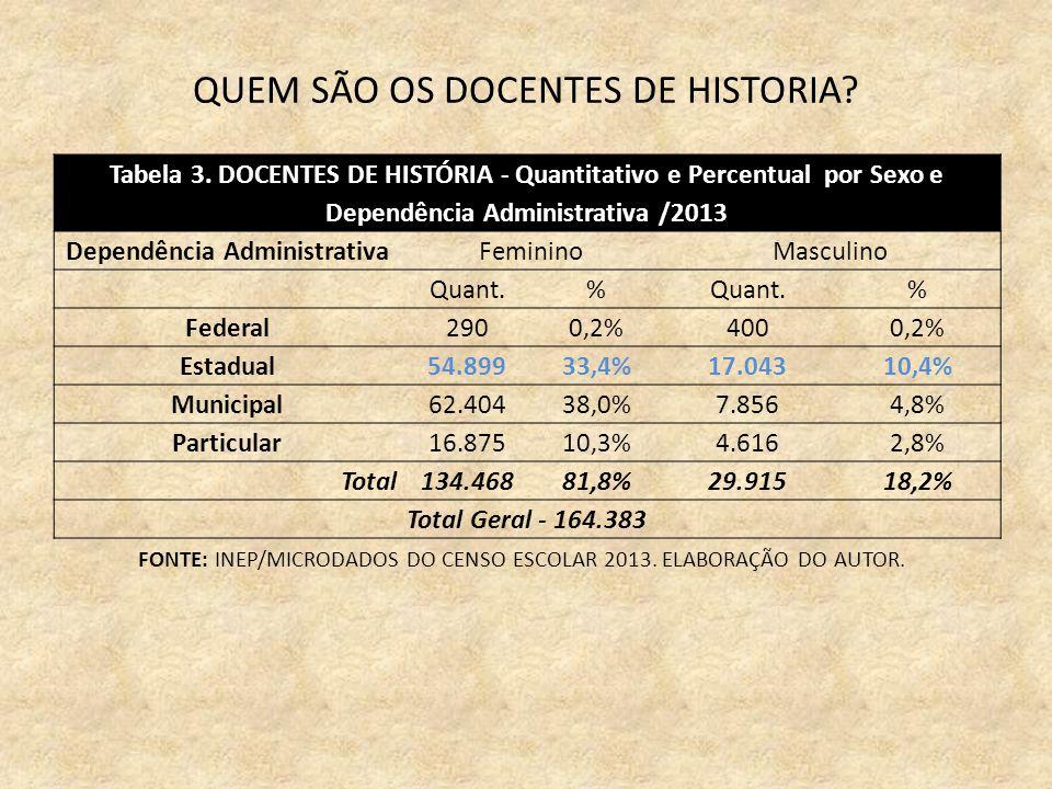 QUEM SÃO OS DOCENTES DE HISTORIA. Tabela 3.
