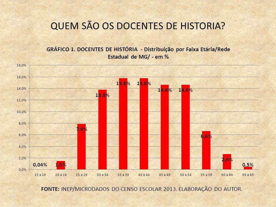 QUEM SÃO OS DOCENTES DE HISTORIA. FONTE: INEP/MICRODADOS DO CENSO ESCOLAR 2013.