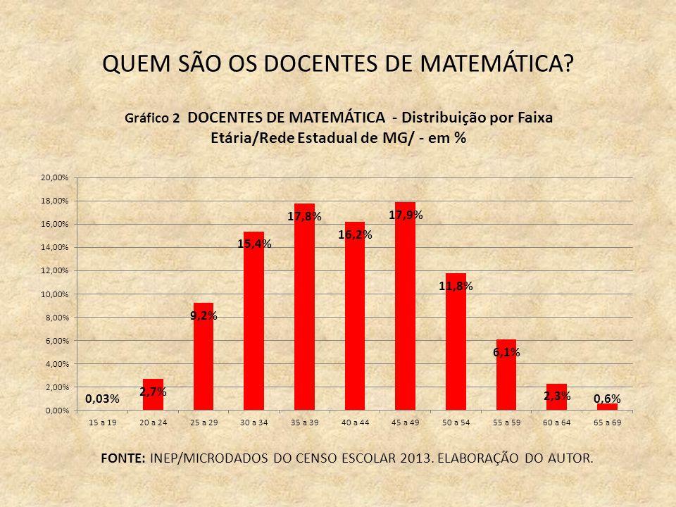 QUEM SÃO OS DOCENTES DE MATEMÁTICA. FONTE: INEP/MICRODADOS DO CENSO ESCOLAR 2013.