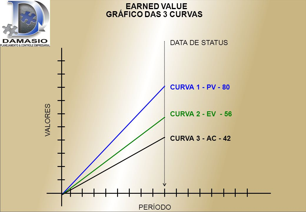 EARNED VALUE GRÁFICO DAS 3 CURVAS VALORES PERÍODO DATA DE STATUS CURVA 1 - PV - 80 CURVA 2 - EV - 56 CURVA 3 - AC - 42