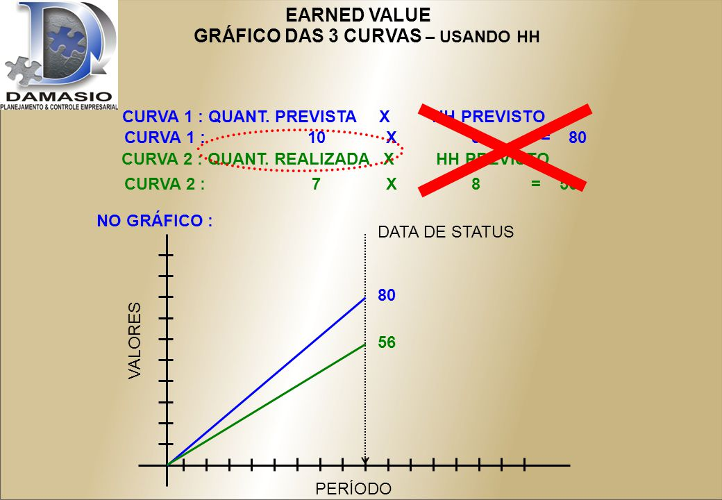 EARNED VALUE GRÁFICO DAS 3 CURVAS – USANDO HH CURVA 1 : QUANT.