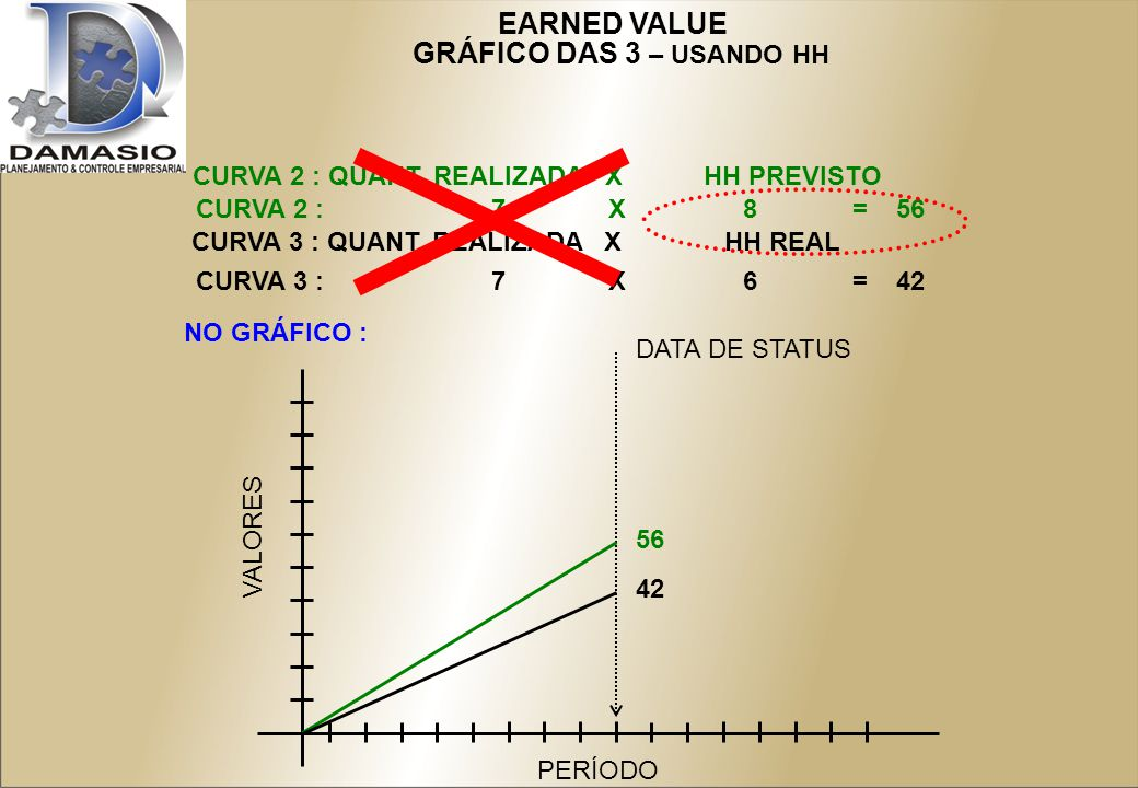 EARNED VALUE GRÁFICO DAS 3 – USANDO HH CURVA 2 : QUANT.