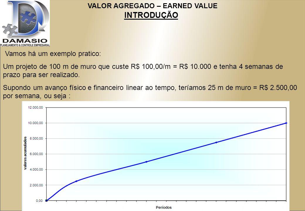 VALOR AGREGADO – EARNED VALUE INTRODUÇÃO Vamos há um exemplo pratico: Um projeto de 100 m de muro que custe R$ 100,00/m = R$ 10.000 e tenha 4 semanas de prazo para ser realizado.