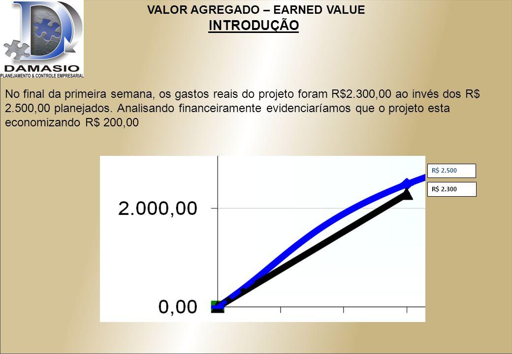 No final da primeira semana, os gastos reais do projeto foram R$2.300,00 ao invés dos R$ 2.500,00 planejados.